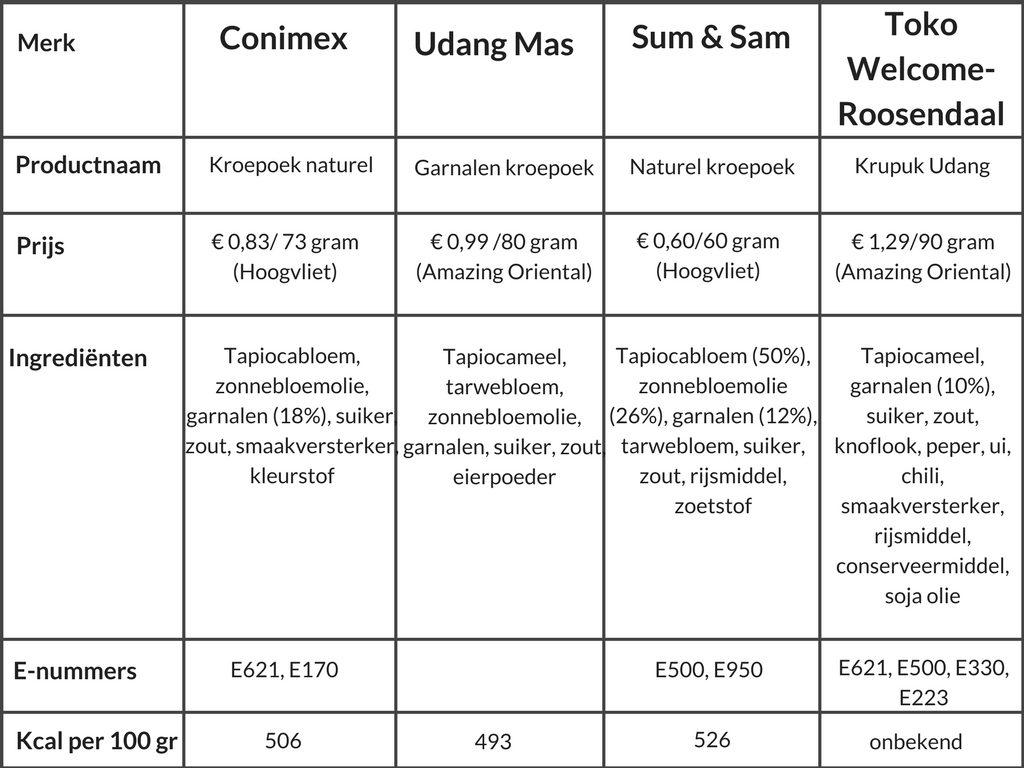 Tabel productinformatie kroepoek oedang © mevryan.com